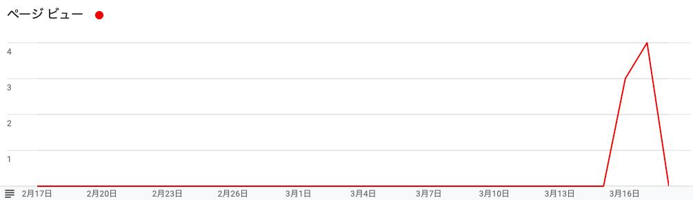 ブログ1ヶ月目のPV数