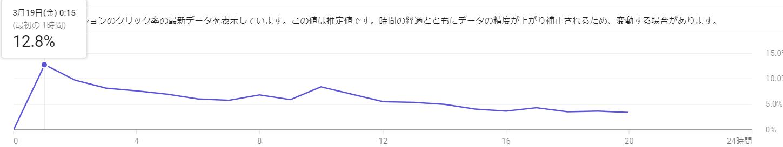 インプレッション数が減少した動画