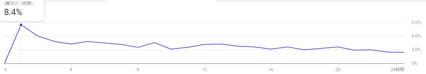 通常の動画のインプレッション数