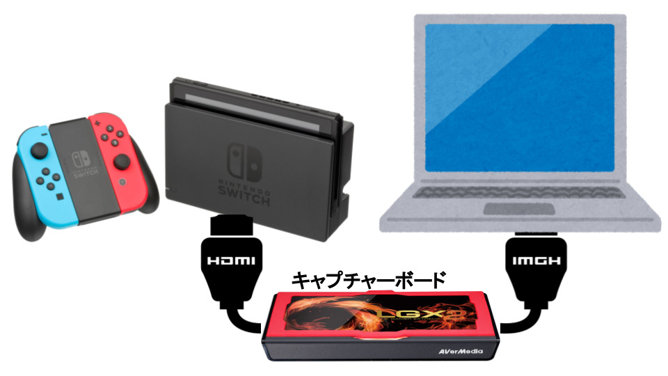 任天堂Switchとpcをキャプチャーボードで接続