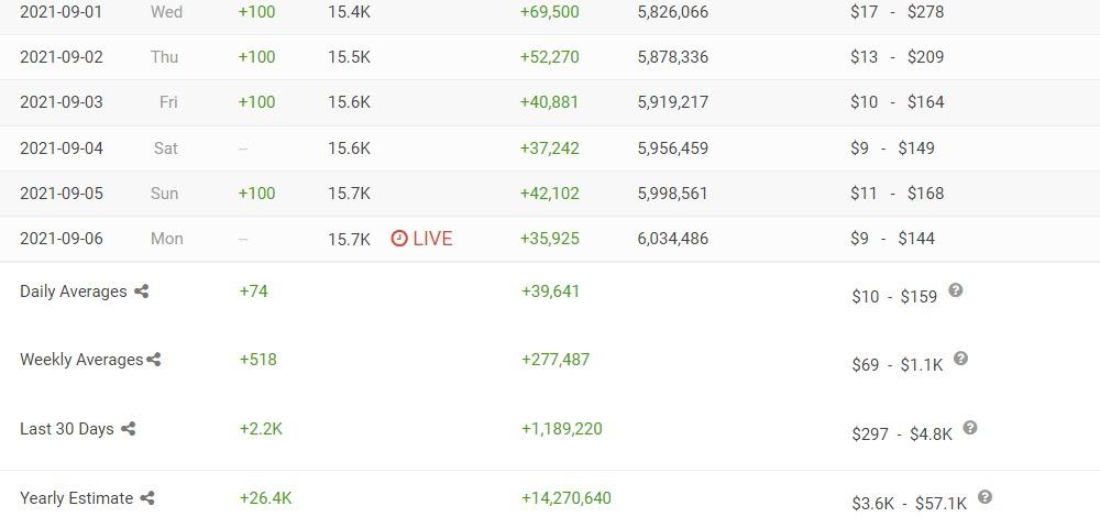 YouTube Statistics - SocialBlade.comで過去のデータを確認する