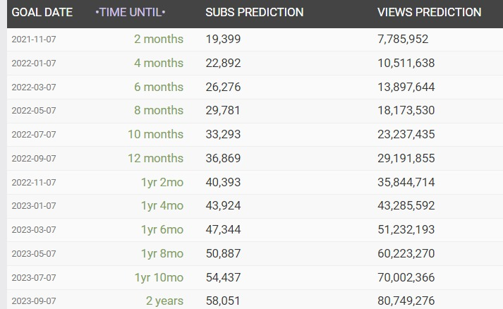 YouTube Statistics - SocialBlade.comで将来的なデータを確認する