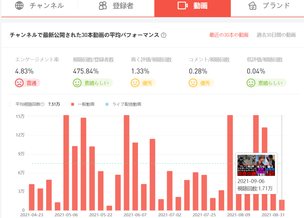 NoxInfluencerによる動画評価の解析