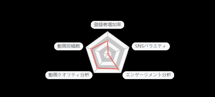 NoxInfluencerのNoxスコア5つの指標